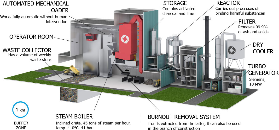 waste incineration plant